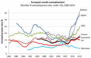 youth unemployment 2013-thumb-570x365-123208