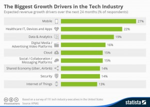 Growth_Drivers_Technology